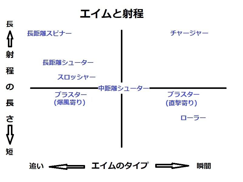 [スプラトゥーン2]エイムの種類とその適性について(瞬間エイム、追いエイムとは)