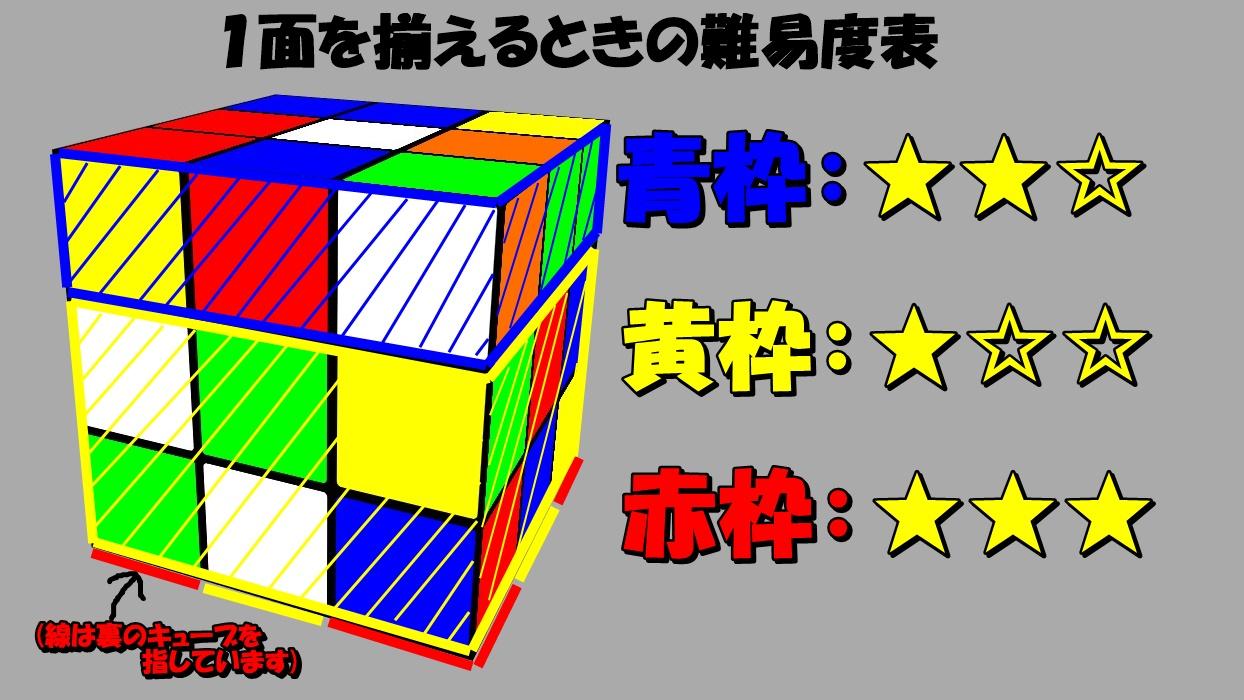 の 揃え 方 ルービック キューブ