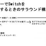 PCモニターでswitchをプレイするときにサラウンドに対応させる方法
