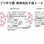 [スプラトゥーン2]第3回スプラ甲子園で使われた全ブキまとめ(闘会議1日目)