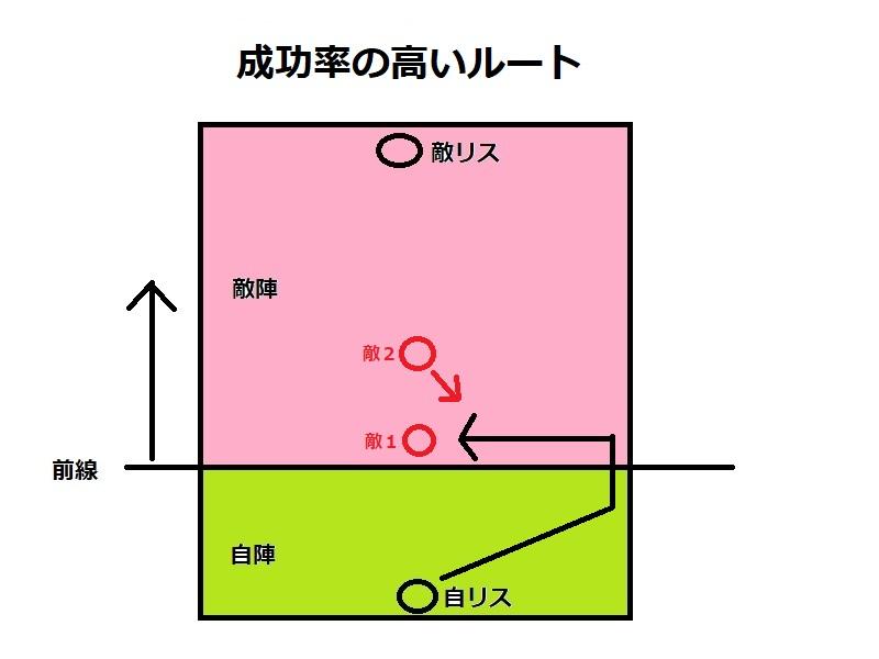 [スプラトゥーン2]立ち回りを分かってない人が多すぎるからちょっと図使って説明するわ